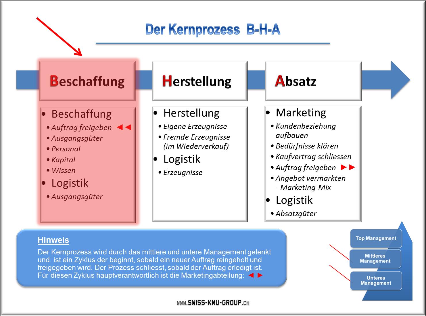 Den Forschungs- und Innovationsstandort Österreich stärken